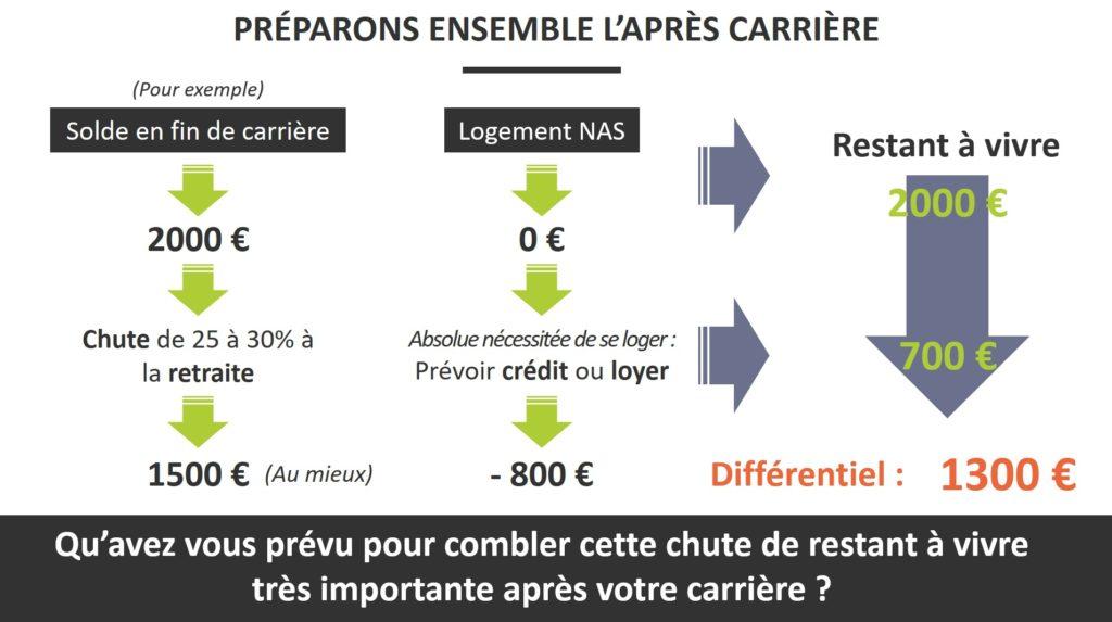 simulation capital gendarmes et militaires | CGPM by CL Conseils